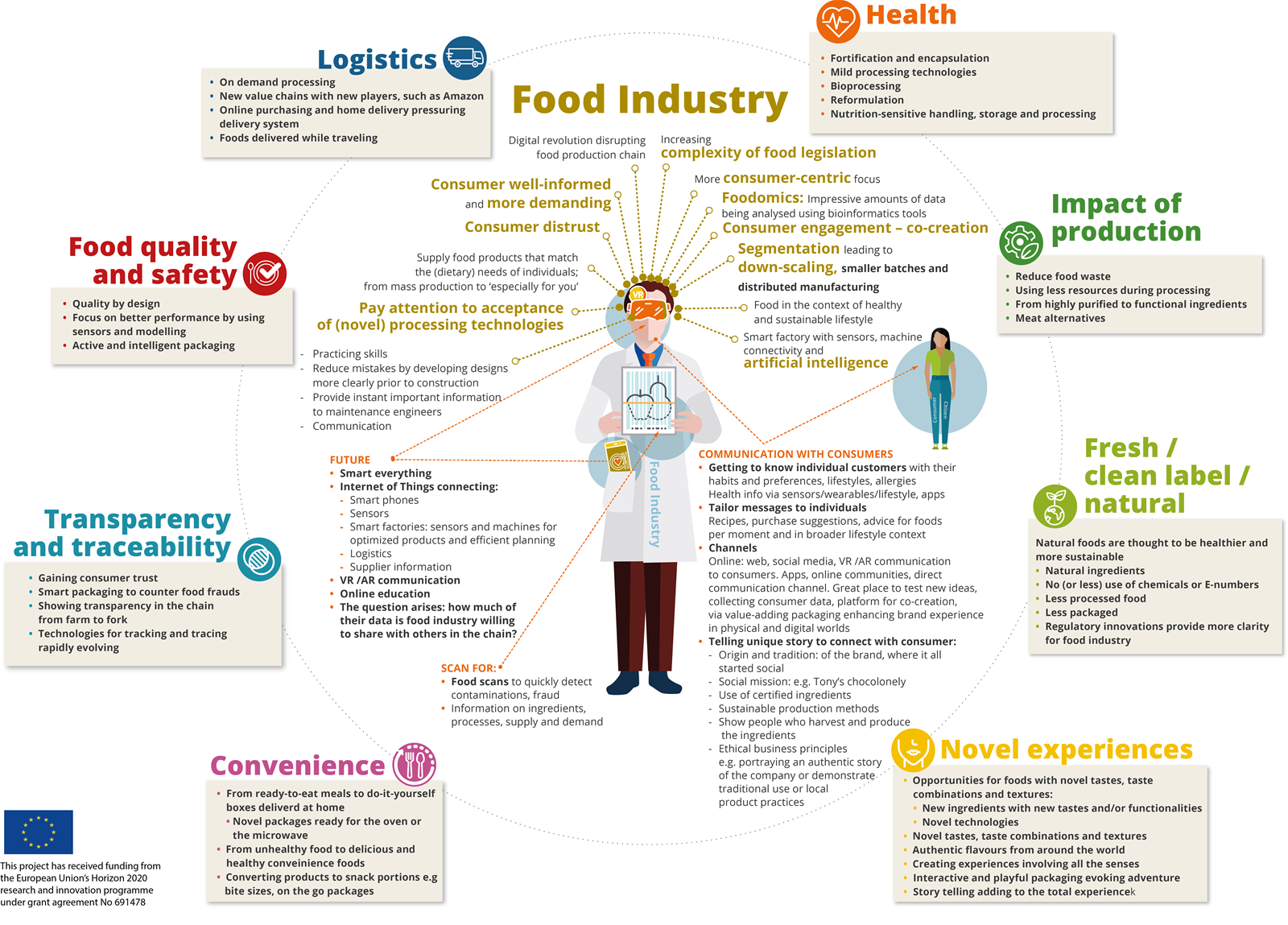 KATANA Technology watch and future trends: Food Industry